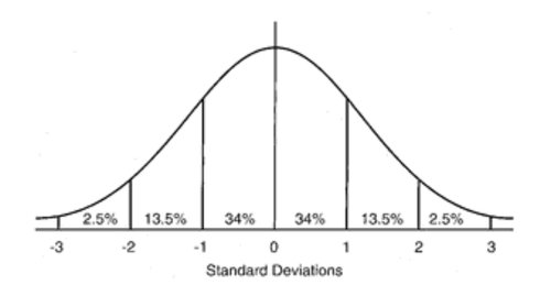 gaussian-distribution-curve
